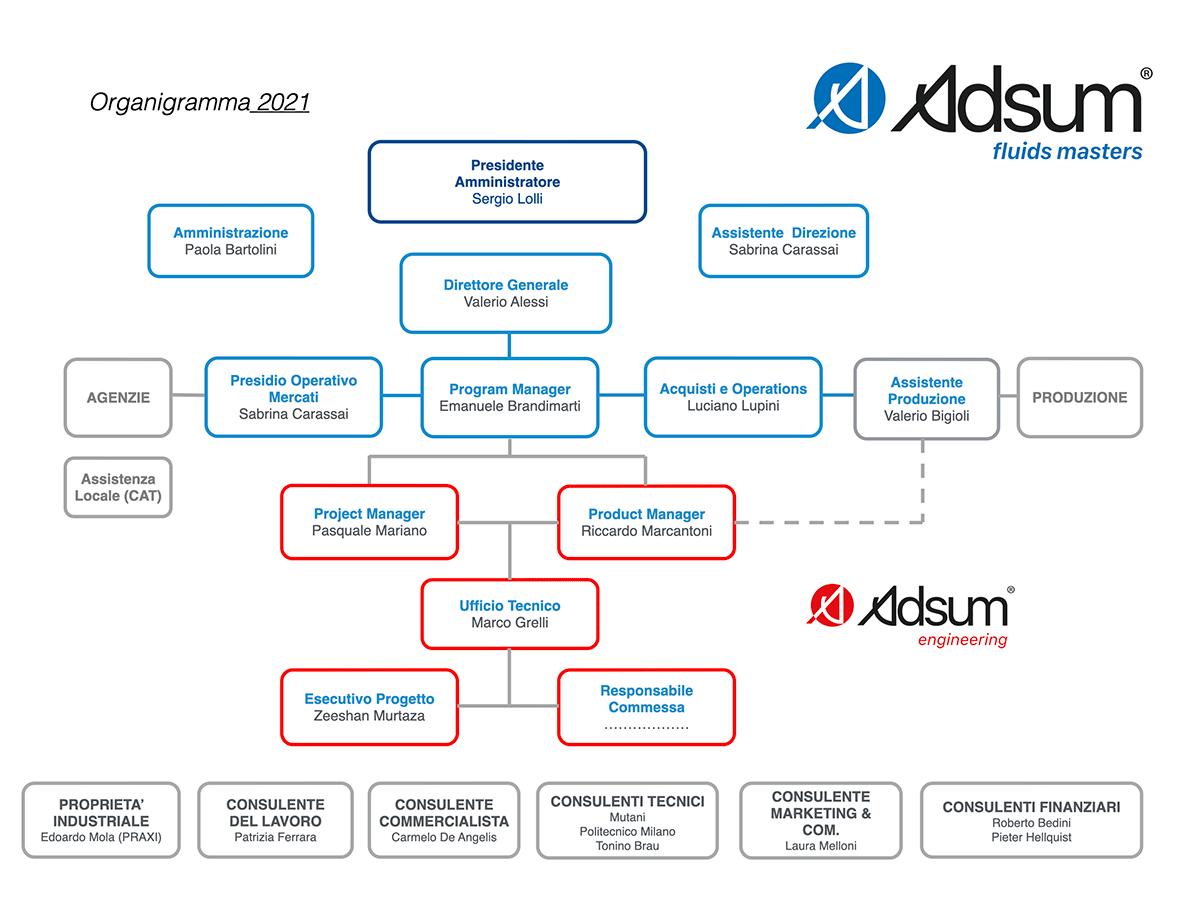 Adsum organigramma 2021