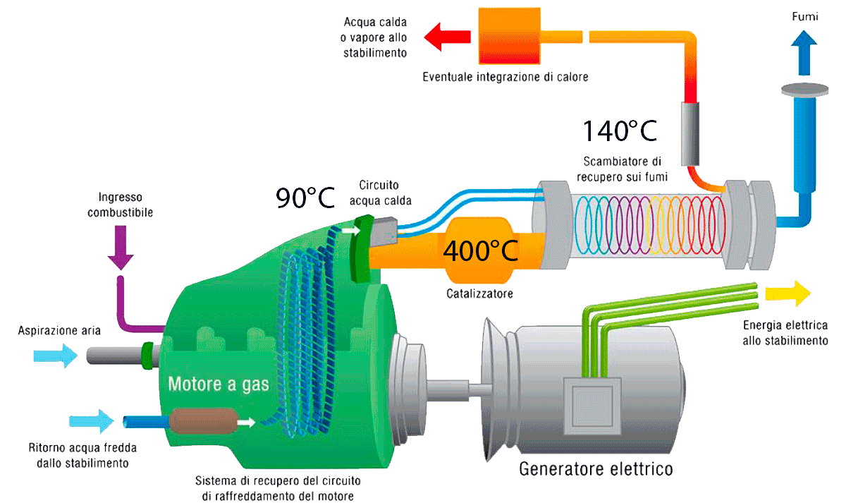 motori-combustione-interna